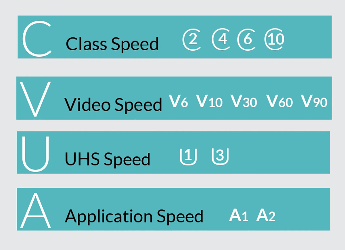 SD Class Speeds