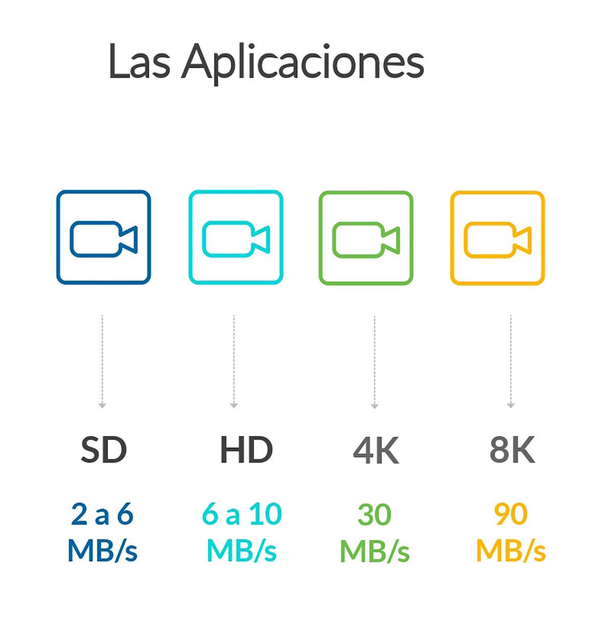 Aplicaciones para las tarjetas SD